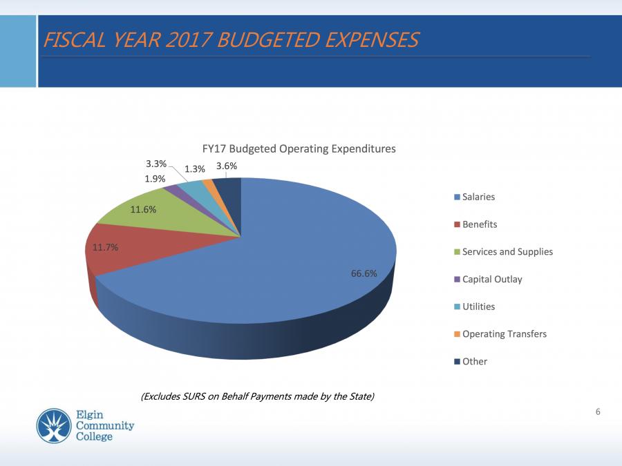 ECC's fiscal year 2017 budget pie graph, courtesy of ECC