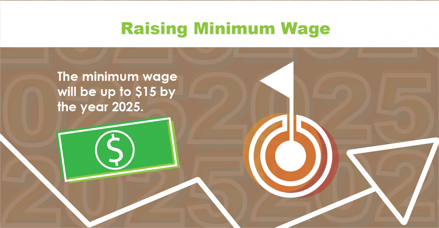 On Feb. 19 Governor J.B Pritzker signed a bill to increase the minimum wage over the next six years to $15 per hour.