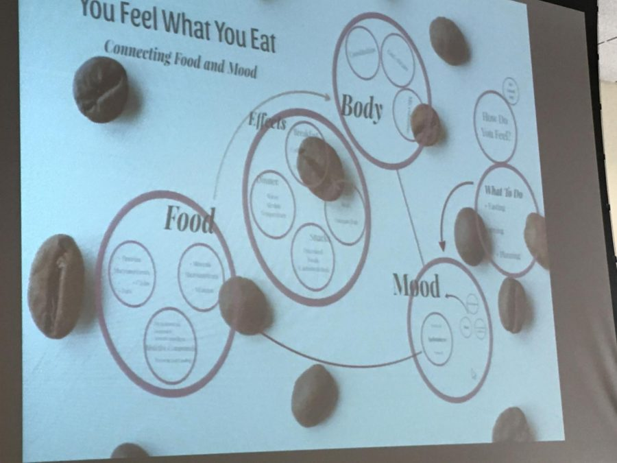 A diagram of how mood and food are connected.
